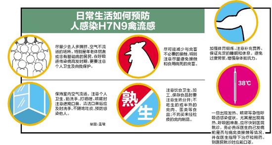 广西目前尚未发现人感染H7N9 日常生活如何预防?