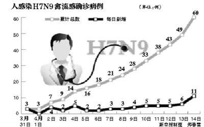 全国单日增11例H7N9患者 卫计委:仍处散发状态