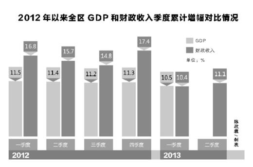 广西财政收入稳增长 促经济转型升级 \/ 资讯中心