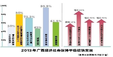 2013年全区经济发展综述: 砥砺奋进促发展