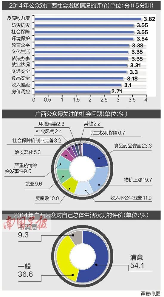 广西人最关注食药品安全 近四成表示对物价不满意