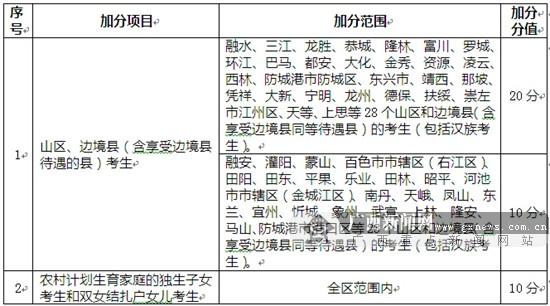 广西今年起取消5项高考加分项目 仍保留部分项目