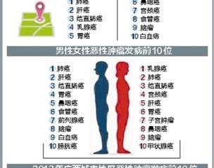 8类癌症威胁广西人的生命
