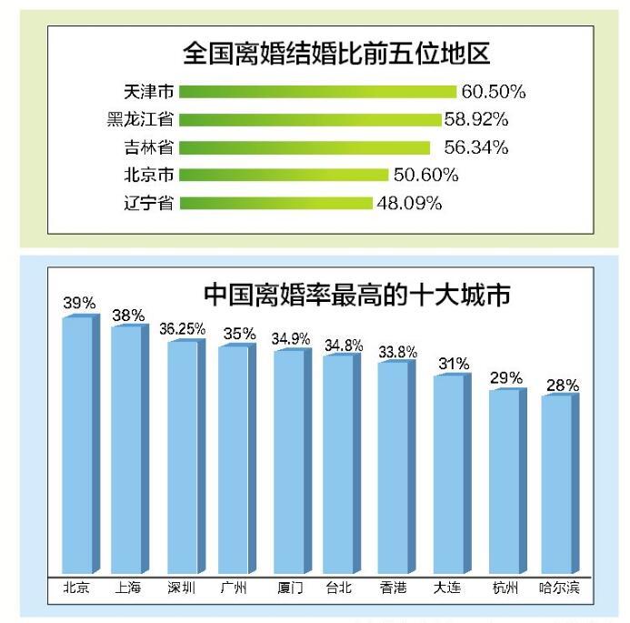 广西离婚结婚比达到26.1% 保持婚姻和谐看过来