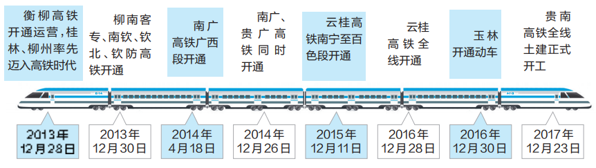 广西高铁开通五周年 动车开行比例居全国首位(图)
