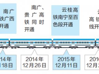广西高铁开通五周年 动车开行比例居全国首位