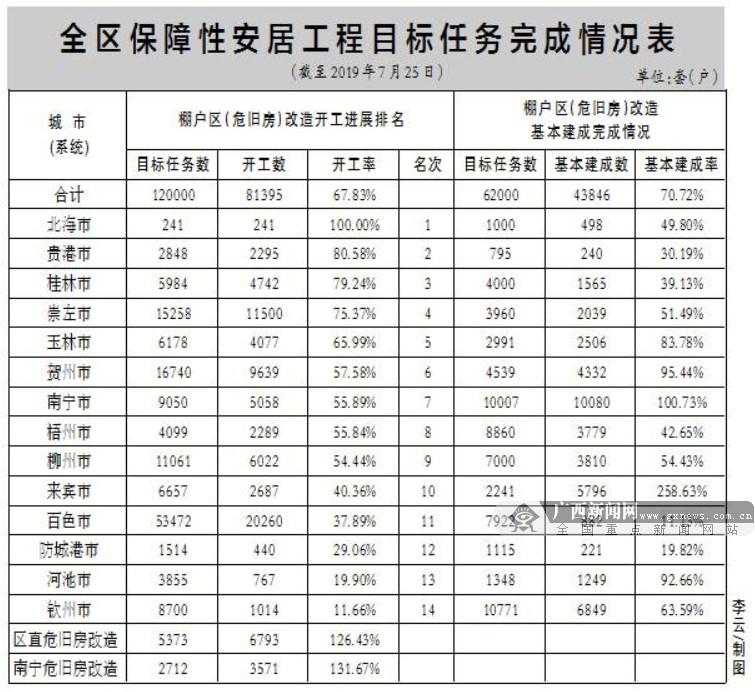 广西棚户区改造新开工8万套 开工率为67.8%(表格)