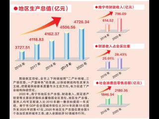 南宁综合实力大幅跃升 跻身全国经济50强城市